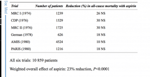 Early effects of aspirin treatment