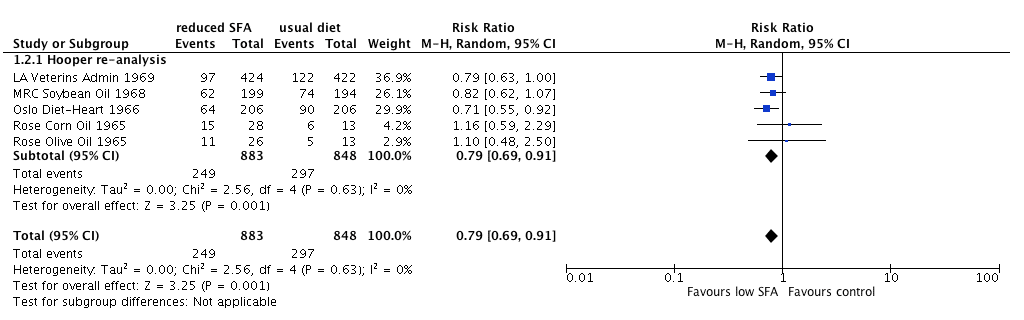 Figure 2. Meta-analysis for cardiovascular events based on studies available pre-1983 from the Cochrane review.