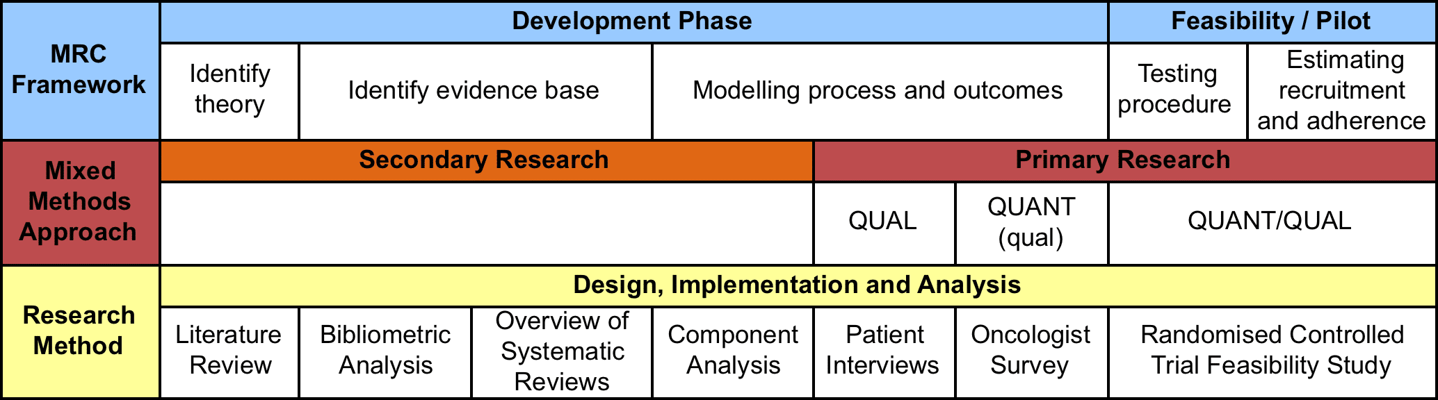 Developing a Research Structure for Complex Interventions ...