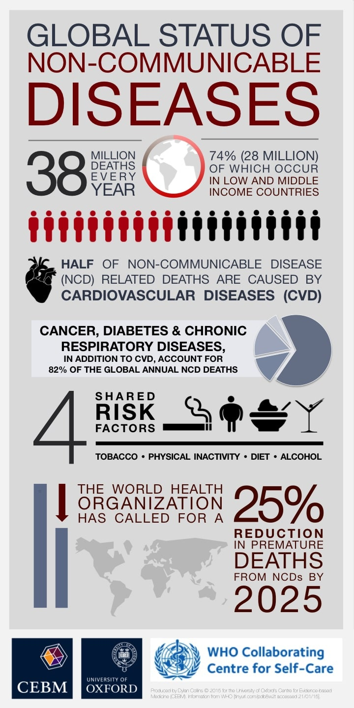 NCD_infographic