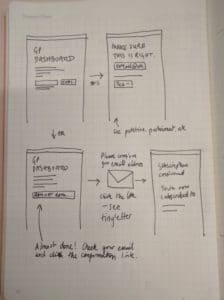 Henry's paper prototypes of the email flow…