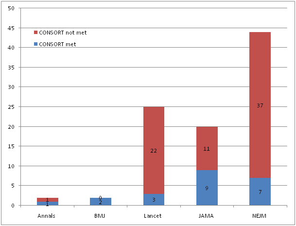 Trials published fail to adequately report risk estimates - CEBM