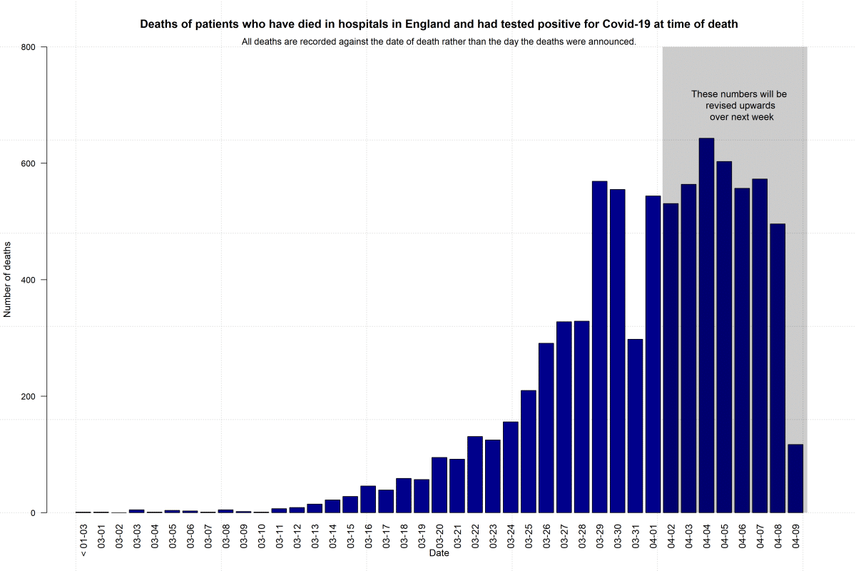CEBMCOVID-19 Death Data in  England – Update 10th April