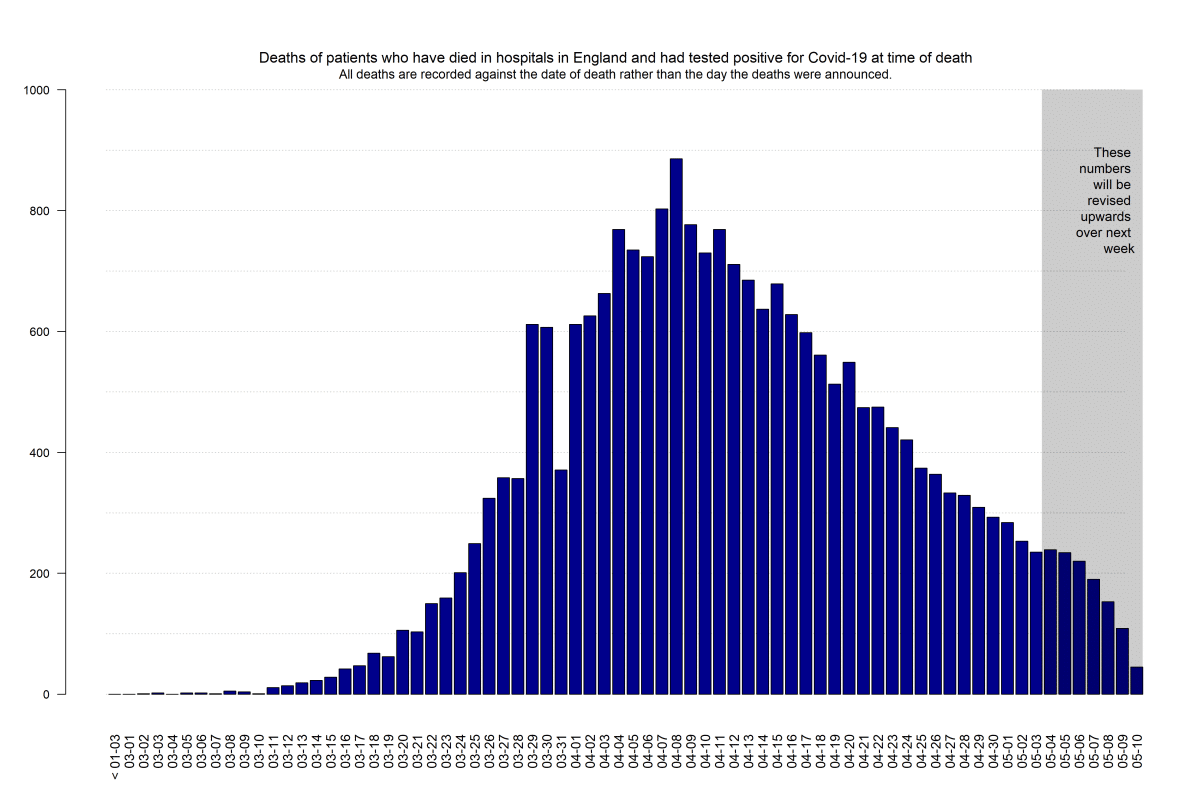COVID-19: Death Data in England - Update 11th May - CEBM