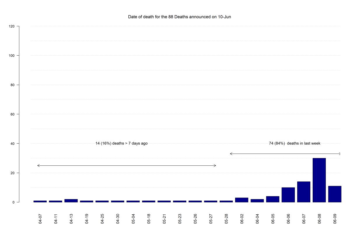 COVID-19: Death Data in England – Update 10th June - CEBM