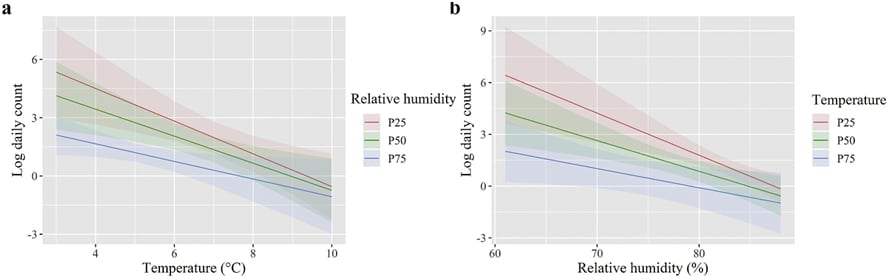 Graph showing temperature and relative humidity