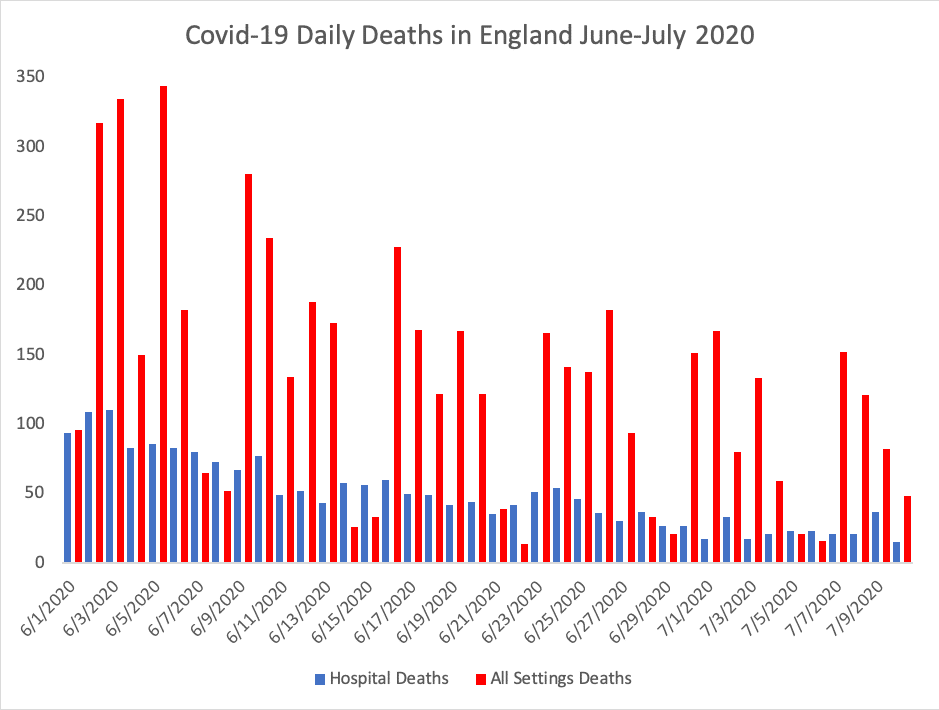 Why No One Can Ever Recover From Covid 19 In England A Statistical Anomaly The Centre For Evidence Based Medicine